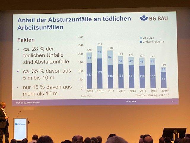 4. Deutscher Fachkongress für Absturzsicherheit 2019